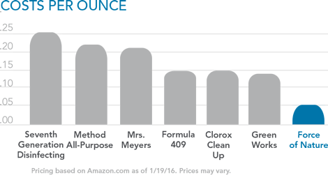force of nature cost per ounce cleaning cheapest